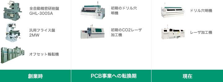 創業以来、時代のニーズに応じた種々の産業機械を開発・製造