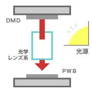 小型高精度レンズ系